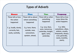 types of adverb learning mat by eric t viking teaching resources tes