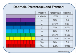Fractions, Decimals and Percentages Learning Mat
