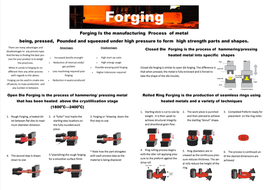 poster on forging metal in industry