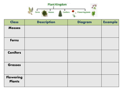 plant classification and habitats by freddyhillman
