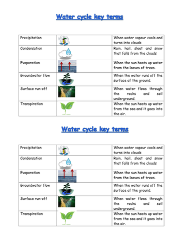 What is the water cycle? by 88collinsl - Teaching Resources - TES
