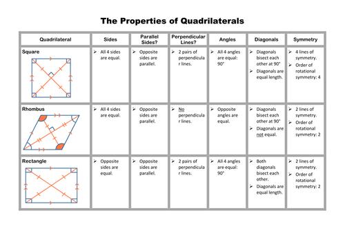 Quadrilaterals ...