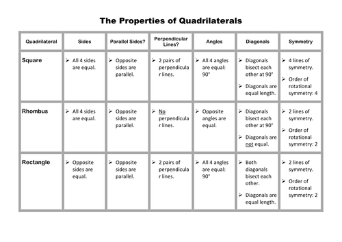 Properties Of Quadrilaterals Worksheet Pixelpaperskin – Properties of Quadrilaterals Worksheet