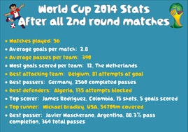 2014 World Cup Stats after second round.pdf