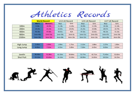 Athletics Records
