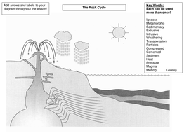 The rock cycle by sholmes12 teaching resources tes rock cycle diagramc ccuart Images
