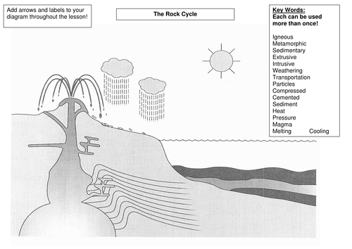 The Rock Cycle by s.holmes12 - Teaching Resources - Tes