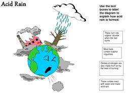 acid rain worksheet ppt
