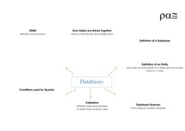 Databases-Mind-Map.docx