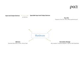 Hardware-Mind-Map.docx
