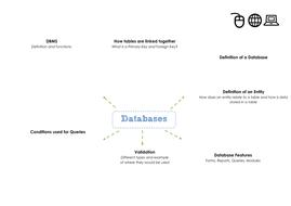 Databases Mind Map.pdf