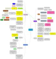 AQA B2 Revision Mind Maps