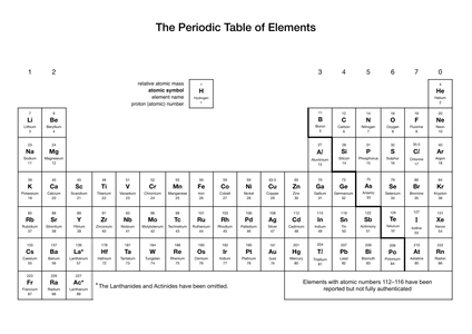 New Periodic Table Ks3 Tes