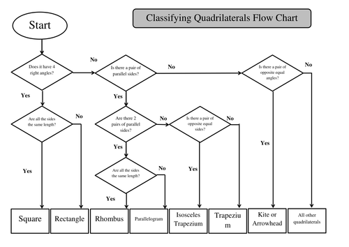 Classifying quadrilaterals flow chart labeling by maths tiger classifying quadrilaterals flow chart labeling by maths tiger teaching resources tes ccuart Images