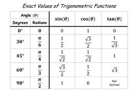 Table of Exact Values of Trigonometric Functions