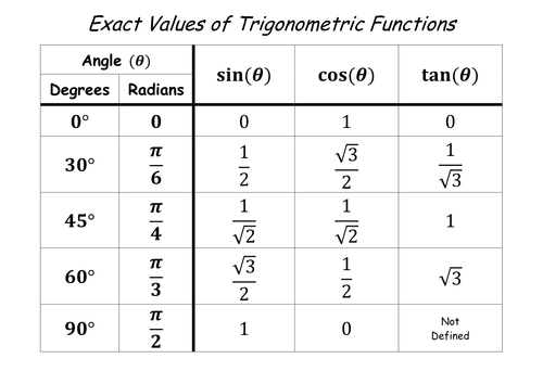 Table of Exact Values of Trigonometric Functions by jamiea06 – Trigonometry Worksheets Pdf