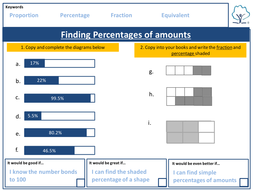 Finding Percentages of amounts