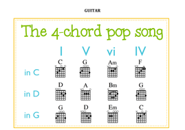 GUITAR - 4 CHORD SONG.docx