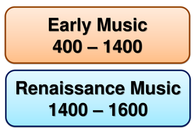 Musical Periods Timeline Labels