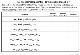 Electrode potential-Is the reaction feasible?