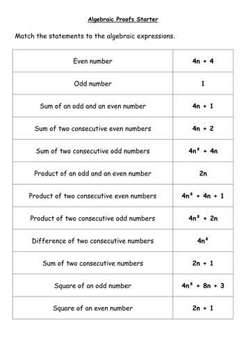 Algebraic Proofs by pixi_17 - Teaching Resources - TES