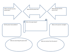 A Graphic Organizer for Writing