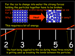 Heating curve for ice