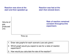 Reaction rates graphs