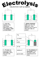 Electrolysis handout