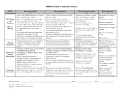 Common Core Writing Rubrics: Grade 4