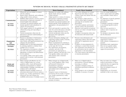WWHS OP Rubric Aligned to CCSS 9-10.pdf