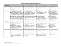 Speaking and Listening Rubric: Grade 10