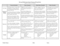 WWPS 8 Narrative Rubric.doc