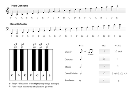 Music Theory - Notation Help Sheet