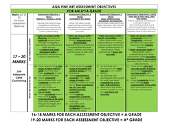 AQA FINE ART ASSESSMENT OBJECTIVES A GRADE.docx