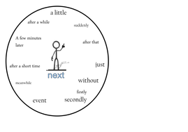 Word Circle- Transitional Words and Prases