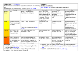 phase 2 lesson plans of letters and sounds phonics