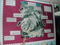 Mountain display for story structure