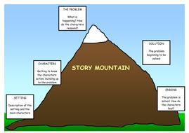 StoryMountainExample.doc
