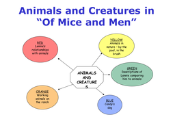 Animal/Title and Dream Exploration in 'Of Mice and Men'