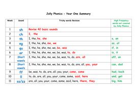 Jolly phonics - Kindergarten