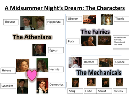 A Midsummer Night's Dream Character Jumble