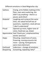 2._Steel_Magnolias_-_Emotions_HDO[1].doc
