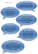 UK national strategy objectives for speaking and listening