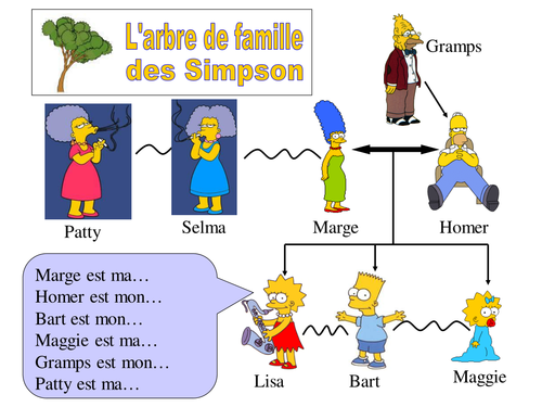 the simpsons family tree spanish french vocab by. Black Bedroom Furniture Sets. Home Design Ideas