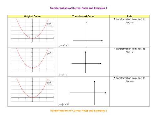 A Level Maths Transformations Of Curves Worksheet By Srwhitehouse