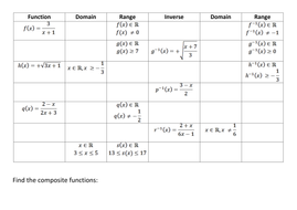 Inverse; Composite; Domain and Range of functions. by kirbatron ...