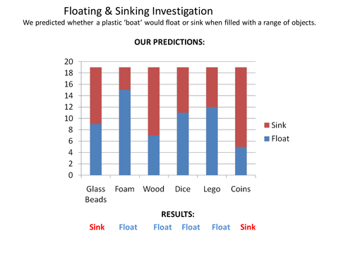 Forces Float or Sink worksheet for investigation by alexabennett – Sink and Float Worksheet