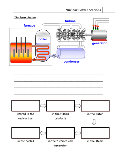 Worksheet nuclear power stations by csnewin teaching resources tes ccuart Image collections