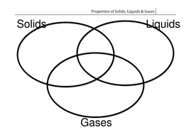 Solids liquids gases venn diagram by csnewin teaching solids liquids gases venn diagram ccuart Images